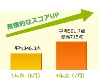 1年次(6月)平均346.3点4年次(7月)平均501.7点最高715点 飛躍的なスコアUP
